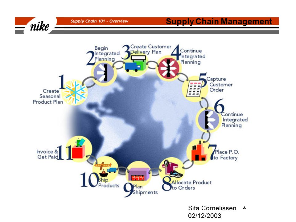 Sita Cornelissen 02/12/2003 Supply Chain Management