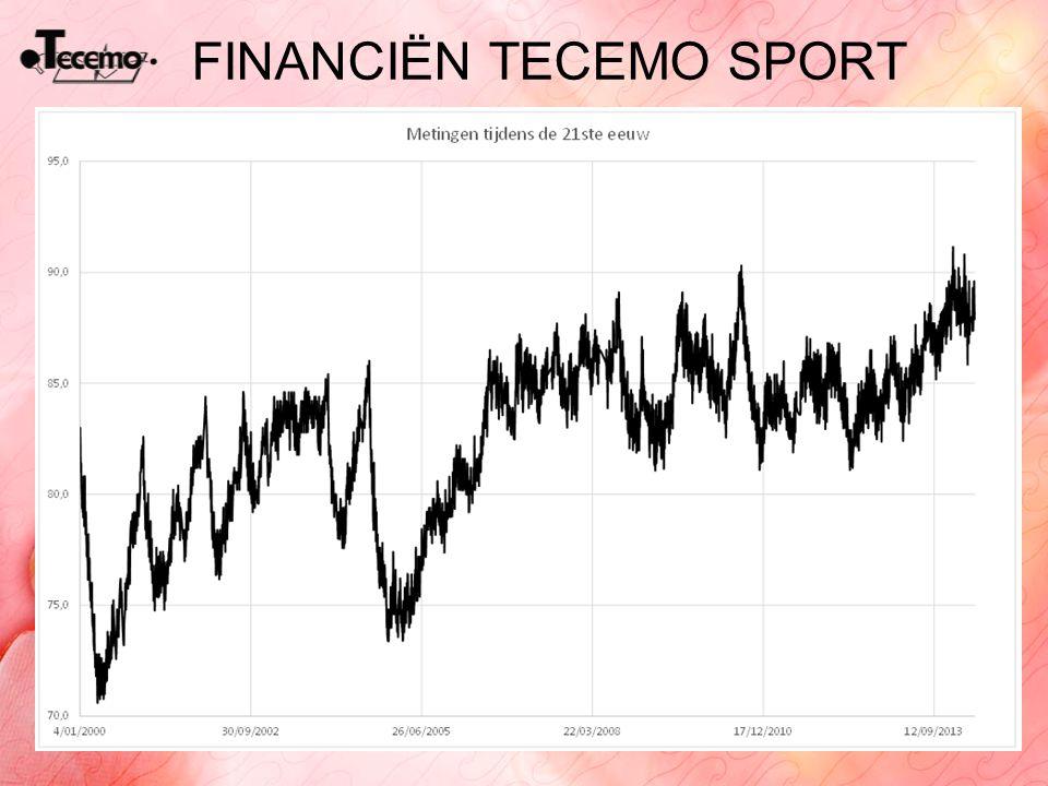FINANCIËN TECEMO SPORT