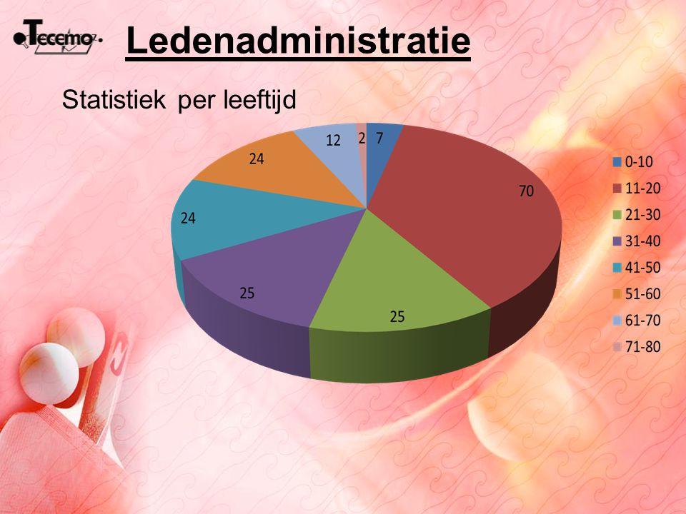 Ledenadministratie Statistiek per leeftijd