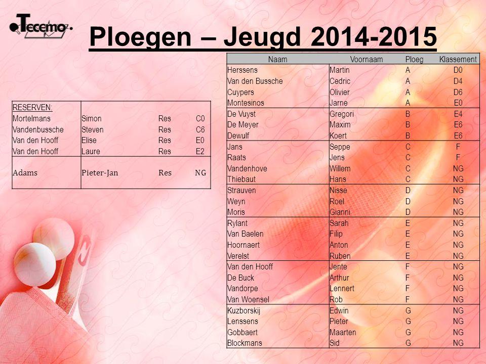 Ploegen – Jeugd 2014-2015 NaamVoornaamPloegKlassement HerssensMartinAD0 Van den BusscheCedricAD4 CuypersOlivierAD6 MontesinosJarneAE0 De VuystGregoriB
