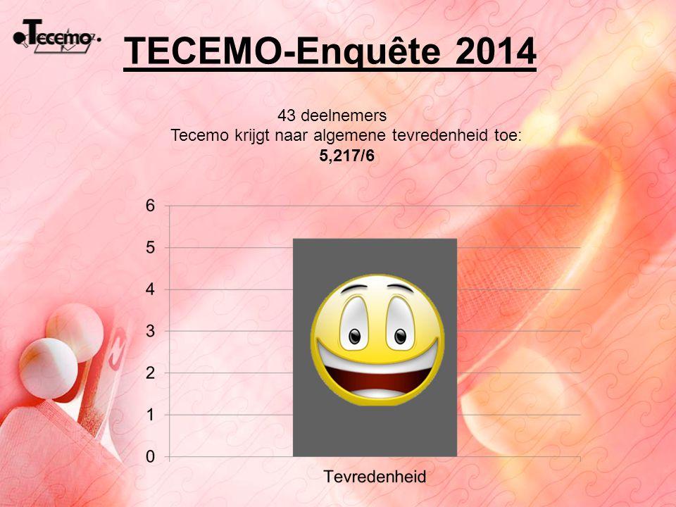 TECEMO-Enquête 2014 Tecemo krijgt naar algemene tevredenheid toe: 5,217/6 43 deelnemers