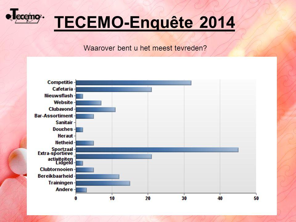 TECEMO-Enquête 2014 Waarover bent u het meest tevreden?