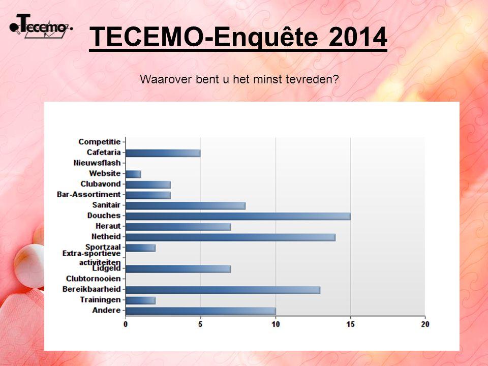 TECEMO-Enquête 2014 Waarover bent u het minst tevreden?
