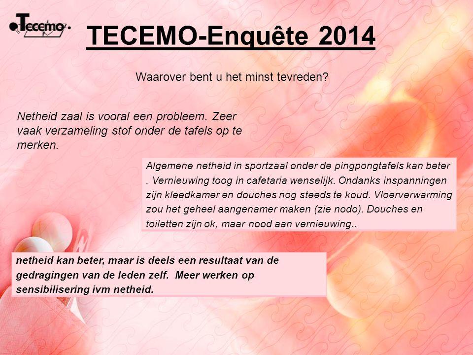 TECEMO-Enquête 2014 Waarover bent u het minst tevreden? Netheid zaal is vooral een probleem. Zeer vaak verzameling stof onder de tafels op te merken.