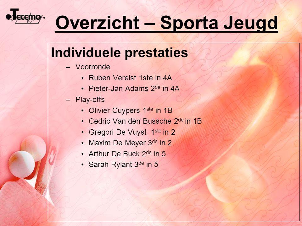 Overzicht – Sporta Jeugd Individuele prestaties –Voorronde Ruben Verelst 1ste in 4A Pieter-Jan Adams 2 de in 4A –Play-offs Olivier Cuypers 1 ste in 1B
