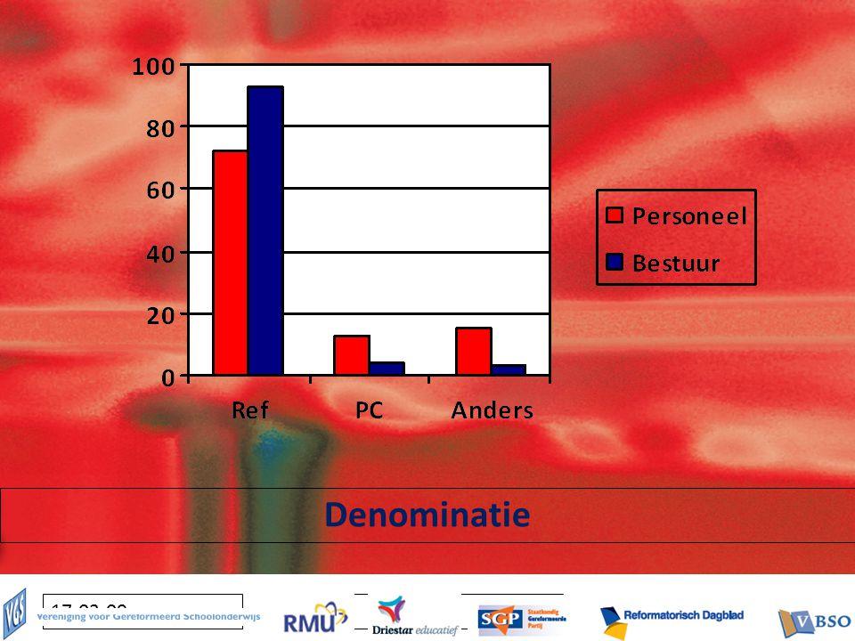 Klik om het opmaakprofiel van de modelondertitel te bewerken 17-03-09 Denominatie