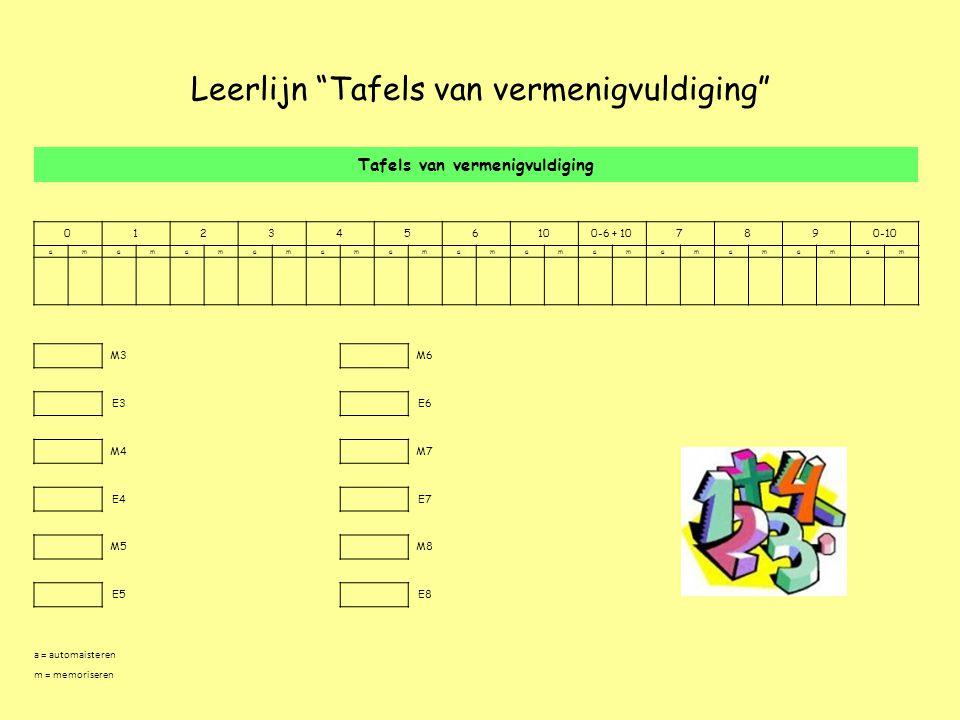 """Leerlijn """"Tafels van vermenigvuldiging"""" Tafels van vermenigvuldiging 0123456100-6 + 107890-10 amamamamamamamamamamamamam M3 M6 E3 E6 M4 M7 E4 E7 M5 M8"""