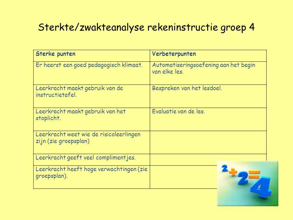 Sterkte/zwakteanalyse rekeninstructie groep 4 Sterke puntenVerbeterpunten Er heerst een goed pedagogisch klimaat.Automatiseringsoefening aan het begin