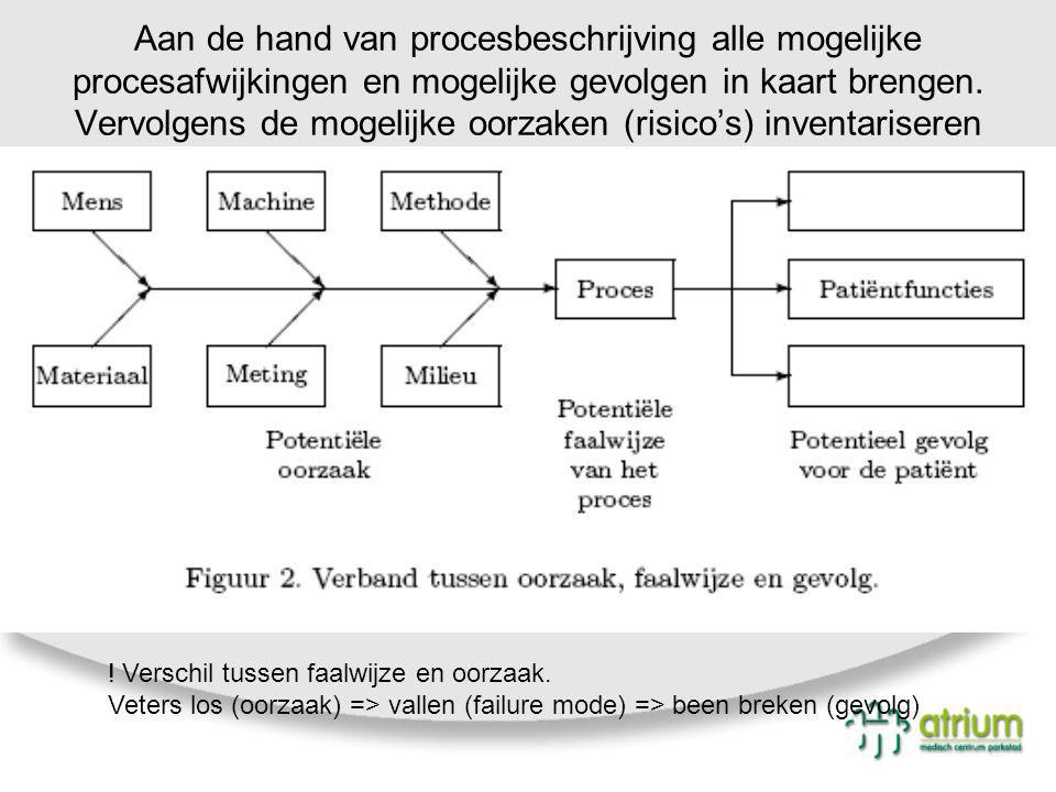 Aan de hand van procesbeschrijving alle mogelijke procesafwijkingen en mogelijke gevolgen in kaart brengen. Vervolgens de mogelijke oorzaken (risico's