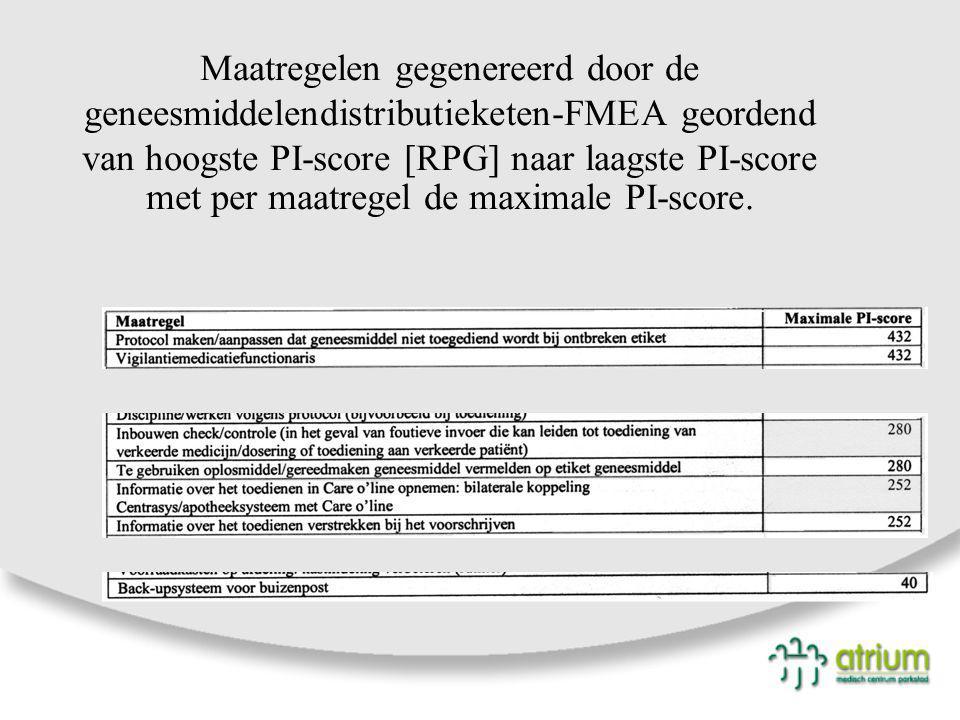 Maatregelen gegenereerd door de geneesmiddelendistributieketen-FMEA geordend van hoogste PI-score [RPG] naar laagste PI-score met per maatregel de max