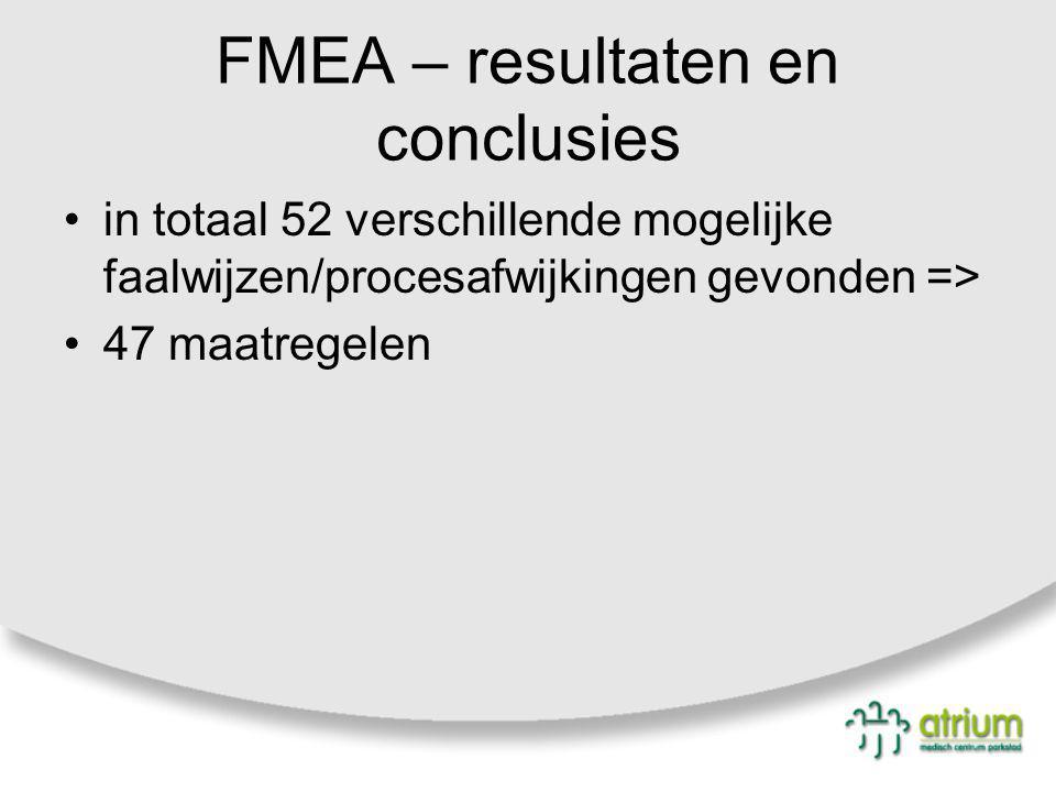FMEA – resultaten en conclusies in totaal 52 verschillende mogelijke faalwijzen/procesafwijkingen gevonden => 47 maatregelen