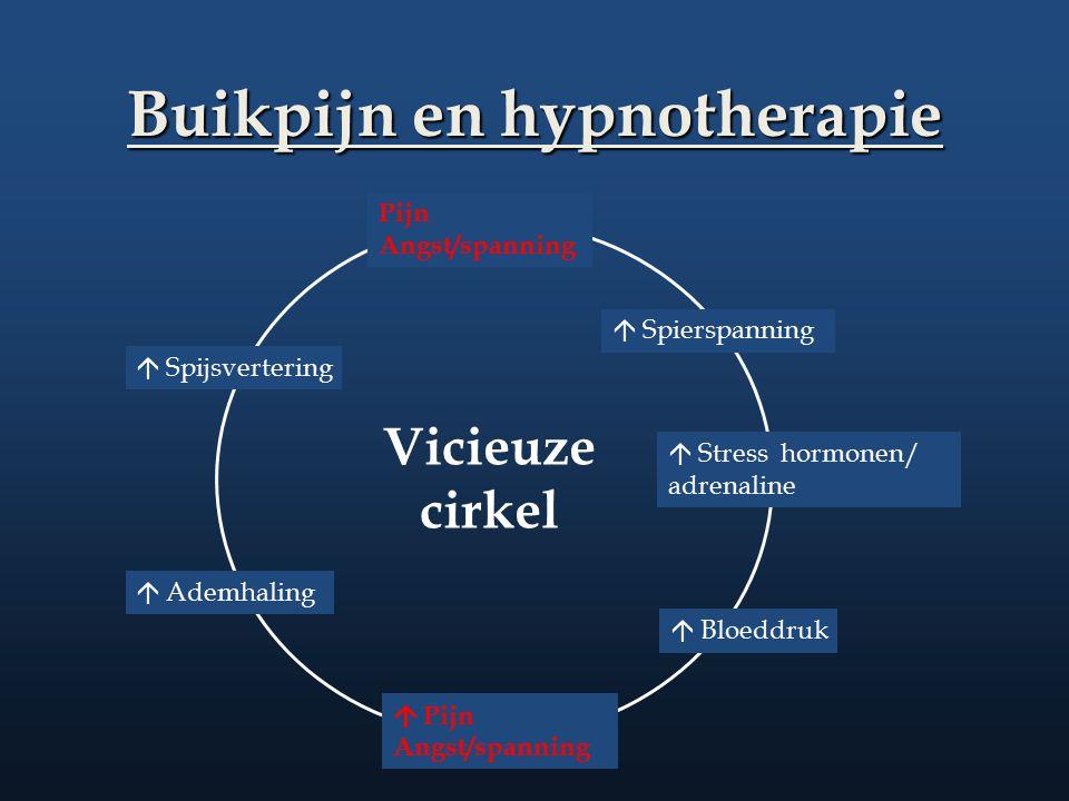 Buikpijn en hypnotherapie  Spierspanning  Bloeddruk  Stress hormonen/ adrenaline  Pijn Angst/spanning  Spijsvertering Pijn Angst/spanning  Ademh