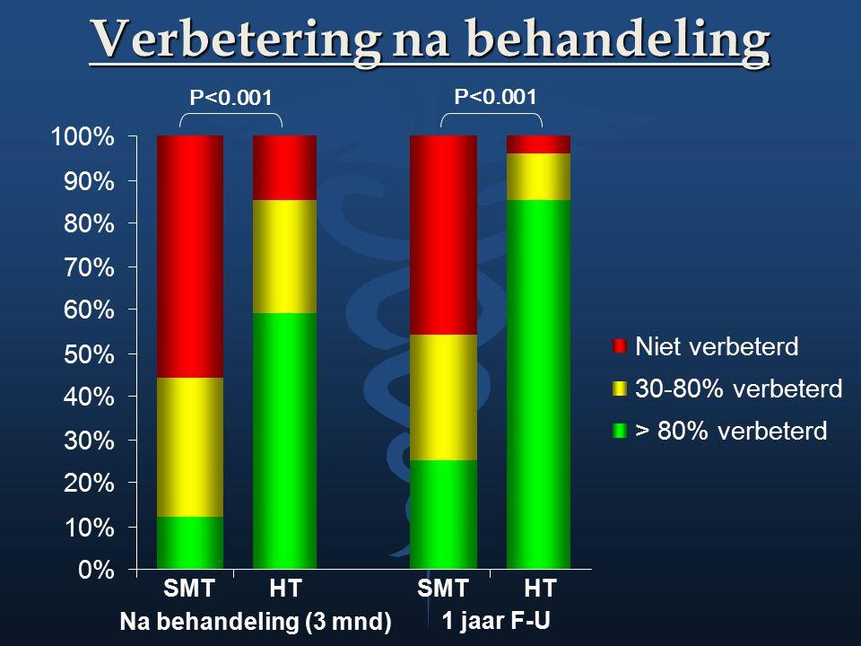 0% 10% 20% 30% 40% 50% 60% 70% 80% 90% 100% Niet verbeterd 30-80% verbeterd > 80% verbeterd Verbetering na behandeling SMT Na behandeling (3 mnd) HTSM