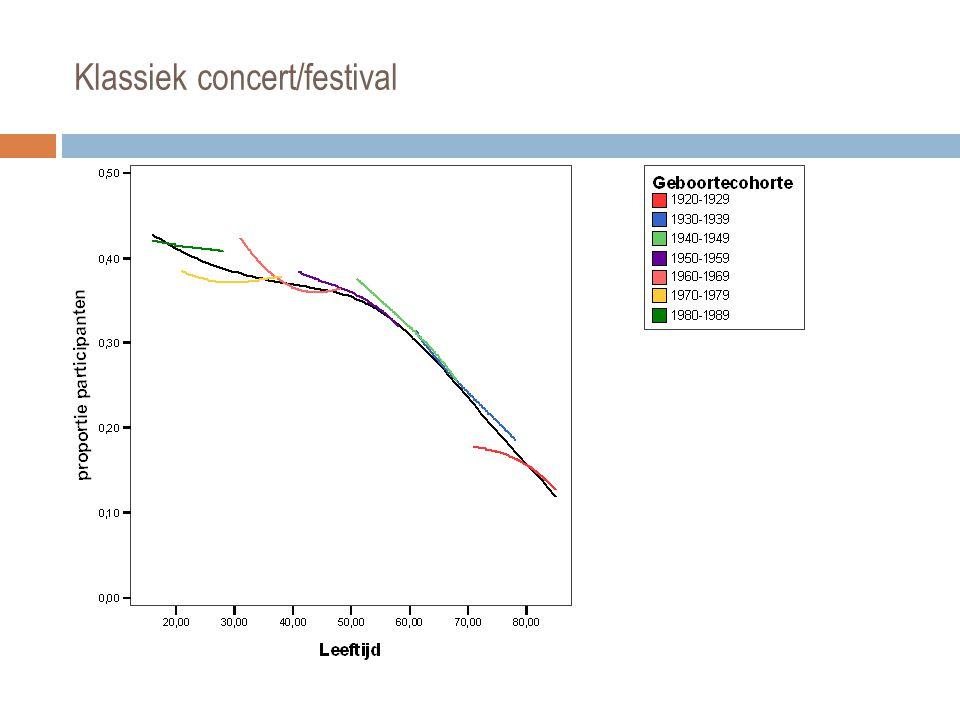 Klassiek concert/festival