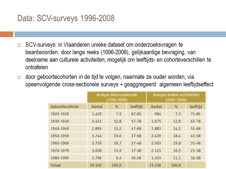  enkel voor bioscoopbezoek gelijkaardige meting (vraagverwoording): 1996 – 2008  andere culturele activiteiten: 2000 - 2008