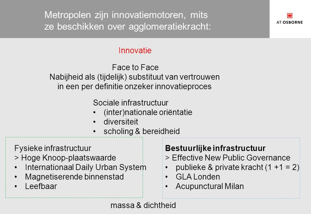 Metropolen zijn innovatiemotoren, mits ze beschikken over agglomeratiekracht: Innovatie Fysieke infrastructuur > Hoge Knoop-plaatswaarde Internationaa