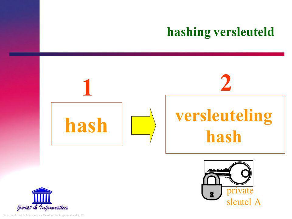 hash versleuteling hash 1 2 private sleutel A hashing versleuteld