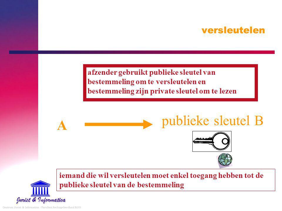 iemand die wil versleutelen moet enkel toegang hebben tot de publieke sleutel van de bestemmeling publieke sleutel B A afzender gebruikt publieke sleutel van bestemmeling om te versleutelen en bestemmeling zijn private sleutel om te lezen
