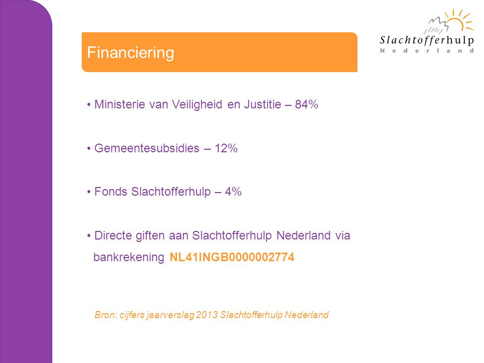 Ministerie van Veiligheid en Justitie – 84% Gemeentesubsidies – 12% Fonds Slachtofferhulp – 4% Directe giften aan Slachtofferhulp Nederland via bankre