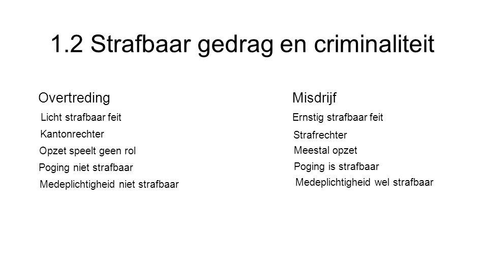 1.2 Strafbaar gedrag en criminaliteit OvertredingMisdrijf Licht strafbaar feit Ernstig strafbaar feit Kantonrechter Strafrechter Meestal opzet Poging