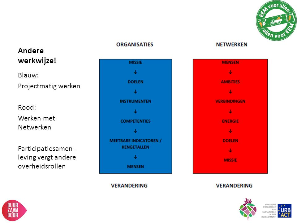 Andere werkwijze! Blauw: Projectmatig werken Rood: Werken met Netwerken Participatiesamen- leving vergt andere overheidsrollen