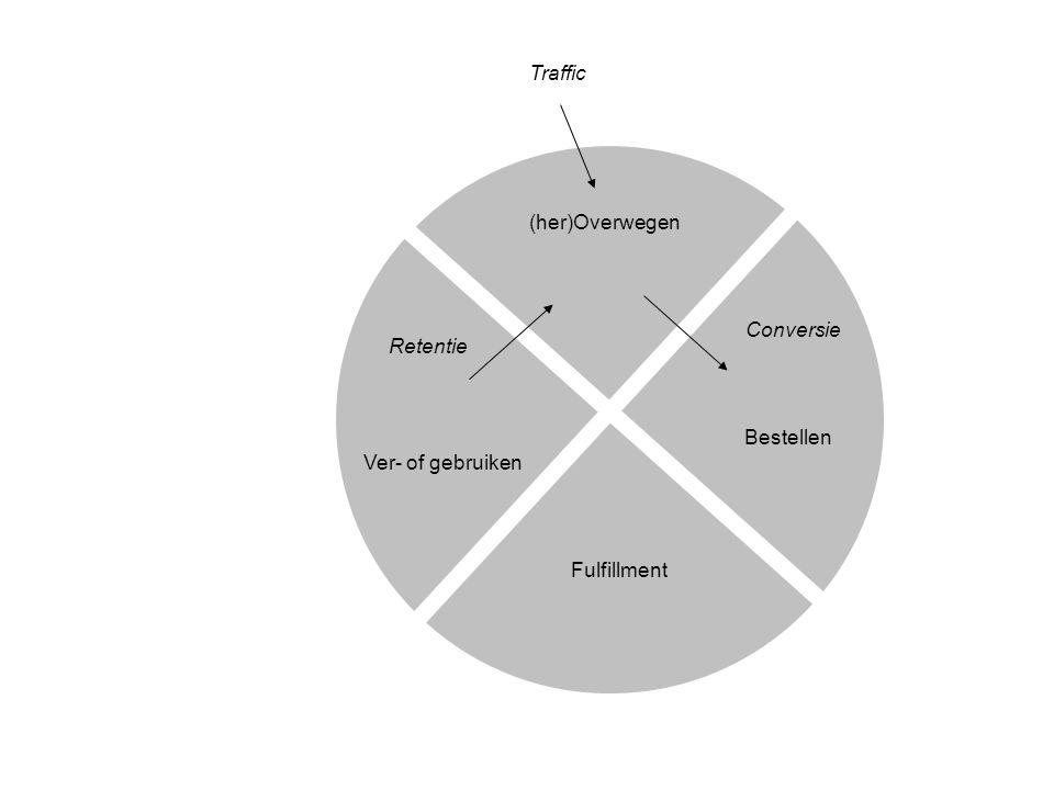 Ver- of gebruiken Bestellen (her)Overwegen Fulfillment Retentie Conversie Traffic