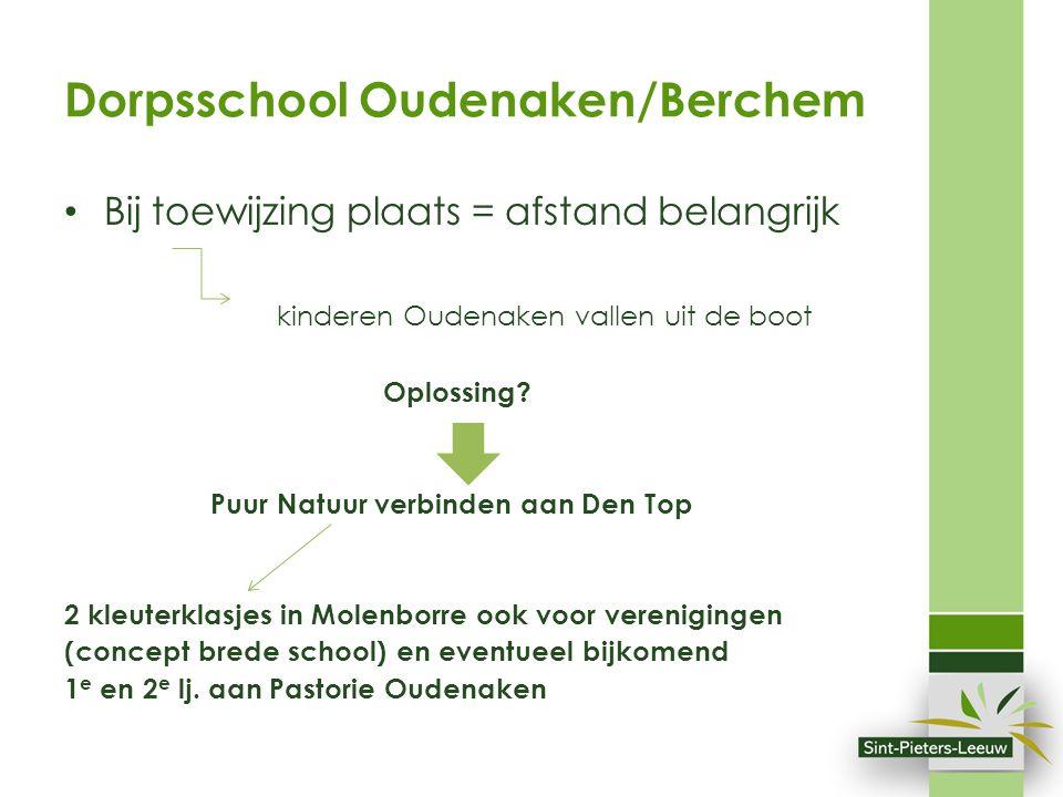 Dorpsschool Oudenaken/Berchem Bij toewijzing plaats = afstand belangrijk kinderen Oudenaken vallen uit de boot Oplossing? Puur Natuur verbinden aan De