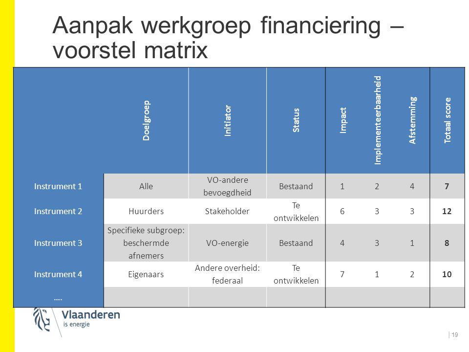 Aanpak werkgroep financiering – voorstel matrix │19 Doelgroep Initiator Status Impact Implementeerbaarheid Afstemming Totaal score Instrument 1Alle VO