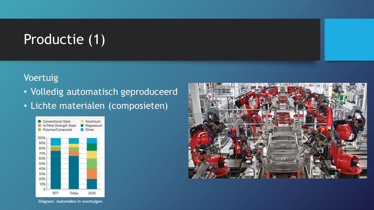 Productie (1) Voertuig Volledig automatisch geproduceerd Lichte materialen (composieten) Diagram: materialen in voertuigen