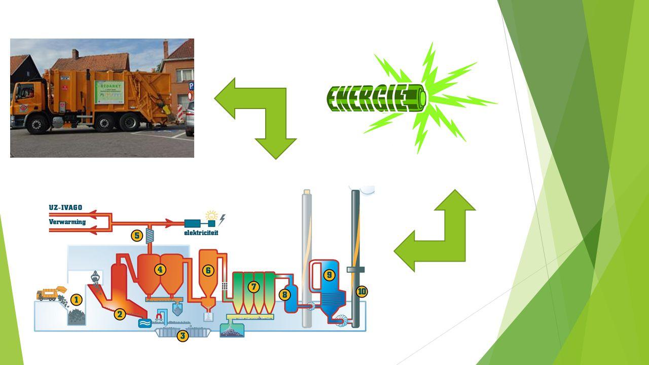 Biogas(centrale): van de vrachtwagen tot de vergister  Dit proces leggen we ook uit: bij een melkveeboerderij komt er een vrachtwagen om de mest op te halen, daarna rijdt de vrachtwagen naar de fabriek.