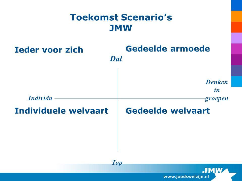 Toekomst Scenario's JMW Ieder voor zich Gedeelde armoede Individuele welvaartGedeelde welvaart Dal Top Individu Denken in groepen