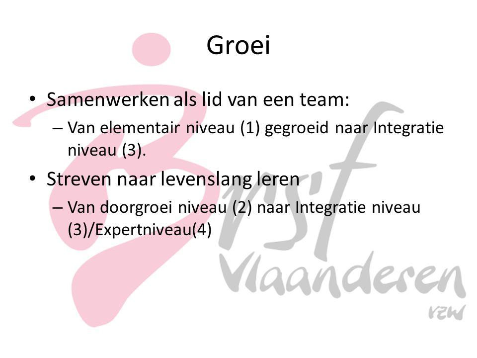 Groei Samenwerken als lid van een team: – Van elementair niveau (1) gegroeid naar Integratie niveau (3). Streven naar levenslang leren – Van doorgroei