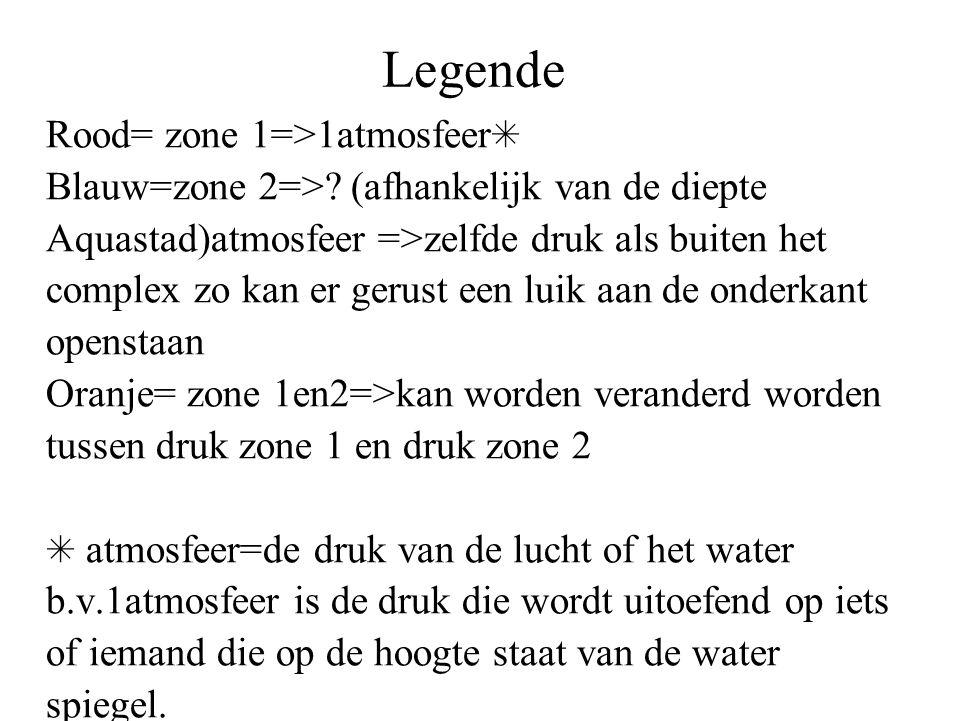 Legende Rood= zone 1=>1atmosfeer ✳ Blauw=zone 2=>.