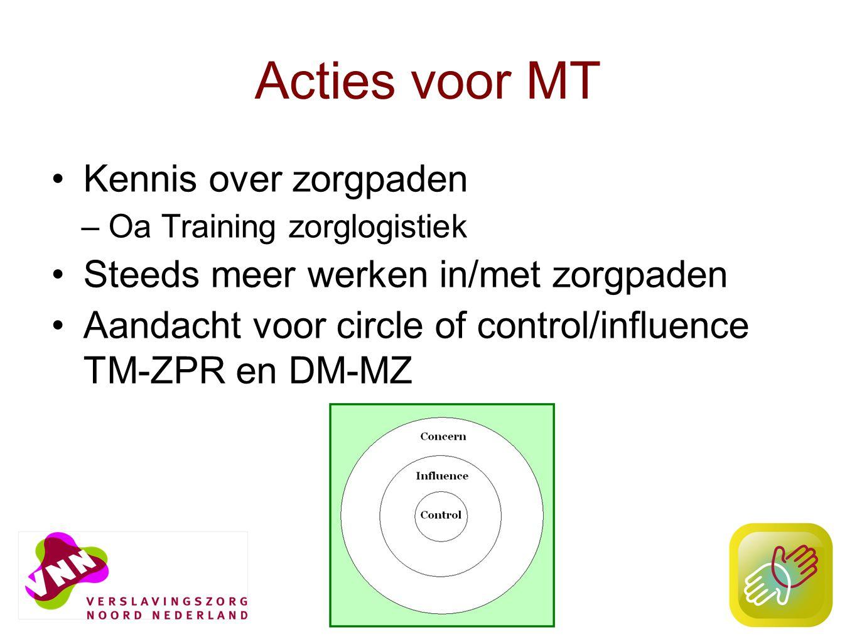 13 Acties voor MT Kennis over zorgpaden –Oa Training zorglogistiek Steeds meer werken in/met zorgpaden Aandacht voor circle of control/influence TM-ZPR en DM-MZ