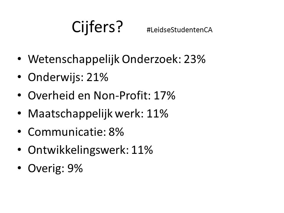 Cijfers? #LeidseStudentenCA Wetenschappelijk Onderzoek: 23% Onderwijs: 21% Overheid en Non-Profit: 17% Maatschappelijk werk: 11% Communicatie: 8% Ontw