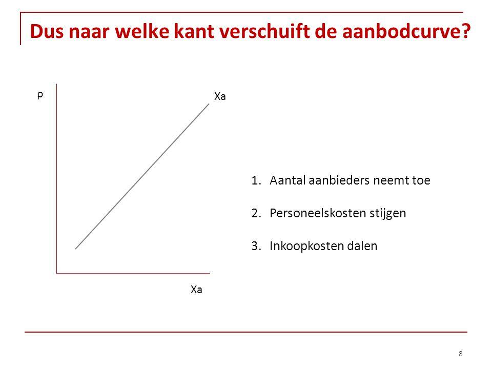 Dus naar welke kant verschuift de aanbodcurve? 8 p Xa 1.Aantal aanbieders neemt toe 2.Personeelskosten stijgen 3.Inkoopkosten dalen