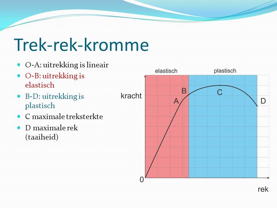 Trek-rek-kromme O-A: uitrekking is lineair O-B: uitrekking is elastisch B-D: uitrekking is plastisch C maximale treksterkte D maximale rek (taaiheid)