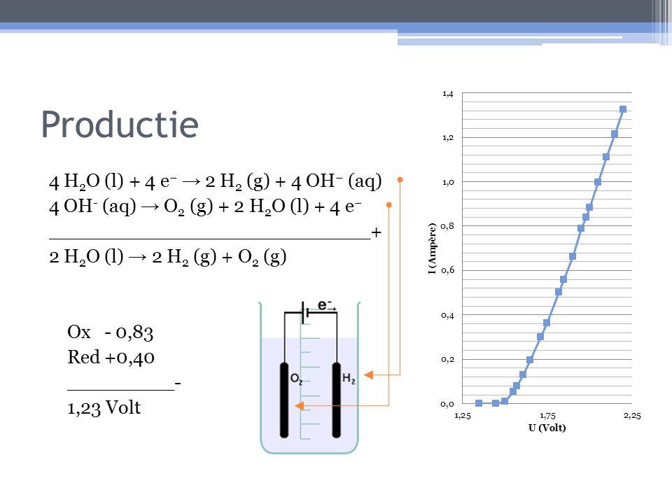 Productie 4 H 2 O (l) + 4 e − → 2 H 2 (g) + 4 OH − (aq) 4 OH - (aq) → O 2 (g) + 2 H 2 O (l) + 4 e − ___________________________+ 2 H 2 O (l) → 2 H 2 (g) + O 2 (g) Ox - 0,83 Red +0,40 _________- 1,23 Volt