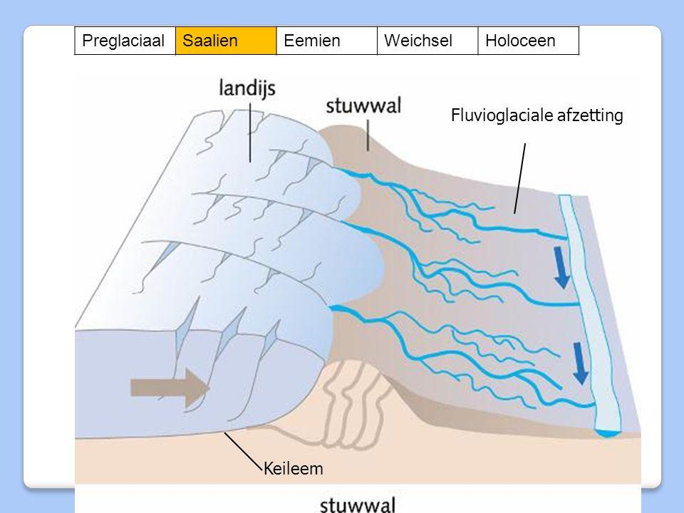 Fluvioglaciale afzetting Keileem PreglaciaalSaalienEemienWeichselHoloceen