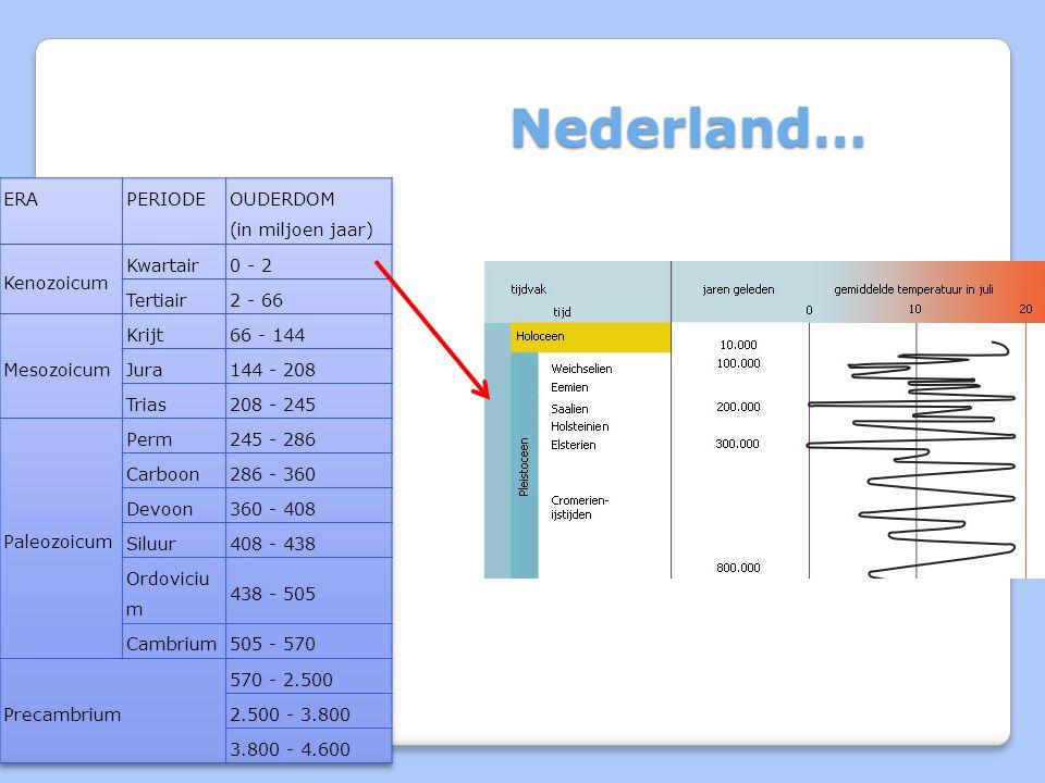 Nederland…