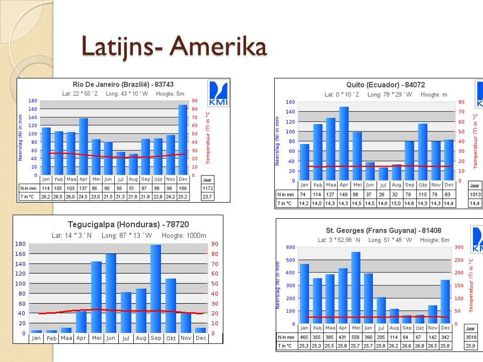 Latijns- Amerika