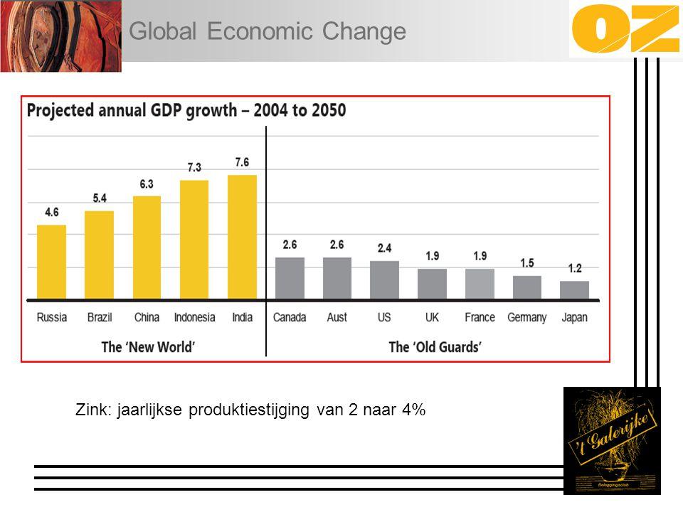 Global Economic Change Zink: jaarlijkse produktiestijging van 2 naar 4%