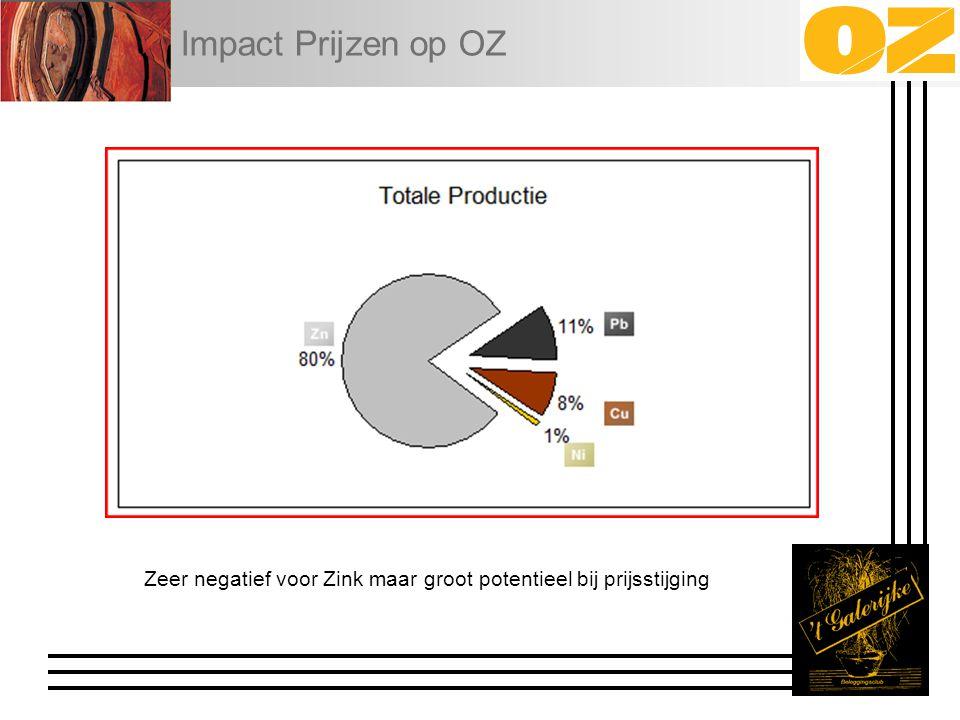 Impact Prijzen op OZ Zeer negatief voor Zink maar groot potentieel bij prijsstijging