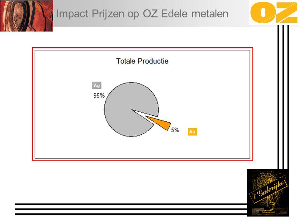 Impact Prijzen op OZ Edele metalen