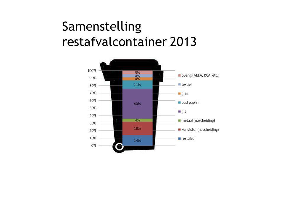 Hoe?: Omgekeerde inzameling Ondergrondse containers voor restafval op ingangspunten wijk Vaker inzamelen gft Evt.