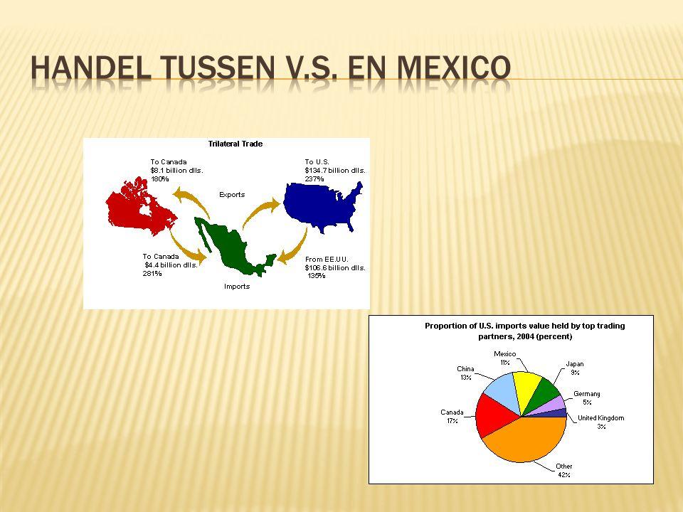 VS: banenverlies Mexico: Meer welvaart