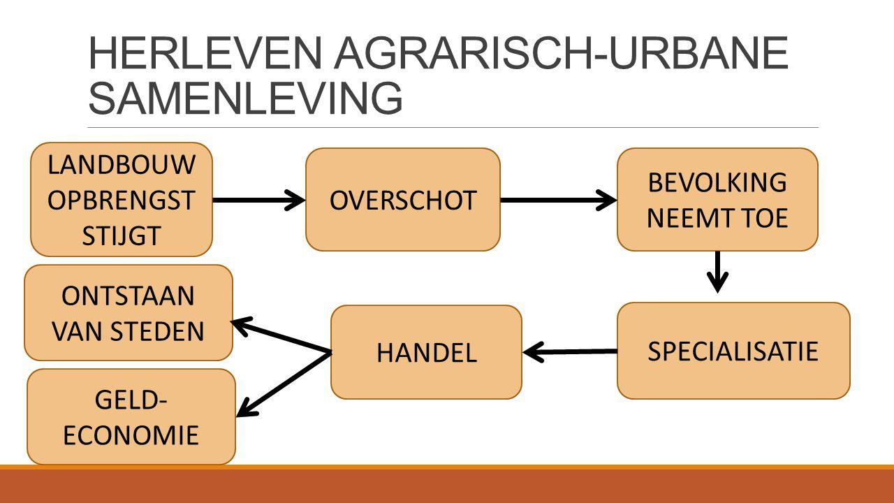 HERLEVEN AGRARISCH-URBANE SAMENLEVING LANDBOUW OPBRENGST STIJGT BEVOLKING NEEMT TOE SPECIALISATIE OVERSCHOT HANDEL ONTSTAAN VAN STEDEN GELD- ECONOMIE