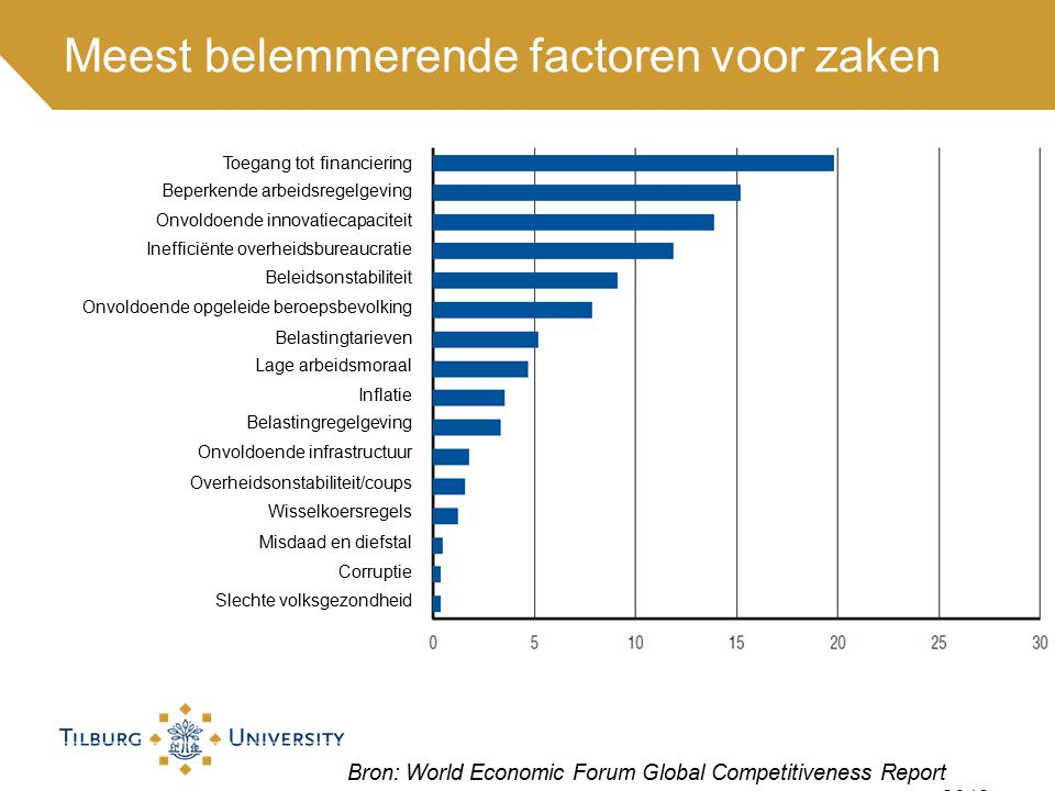 Zwakke punten van de Nederlandse economie Bron: World Economic Forum Global Competitiveness Report 2012 Nederland is de 5e meest concurrerende economie in de wereld.