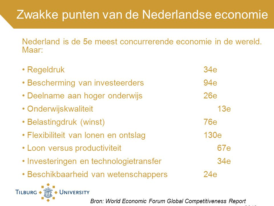 Zwakke punten van de Nederlandse economie Bron: World Economic Forum Global Competitiveness Report 2012 Nederland is de 5e meest concurrerende economie in de wereld.