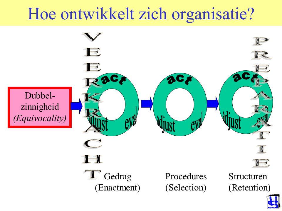 Hoe ontwikkelt zich organisatie.